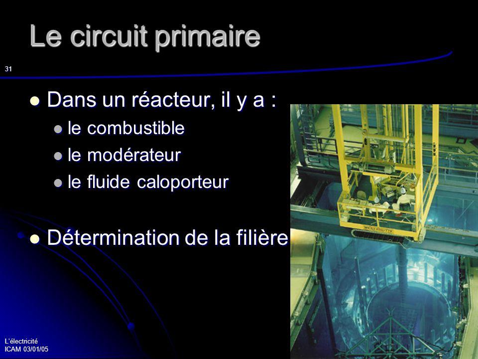 Lélectricité ICAM 03/01/05 32 La fission nucléaire