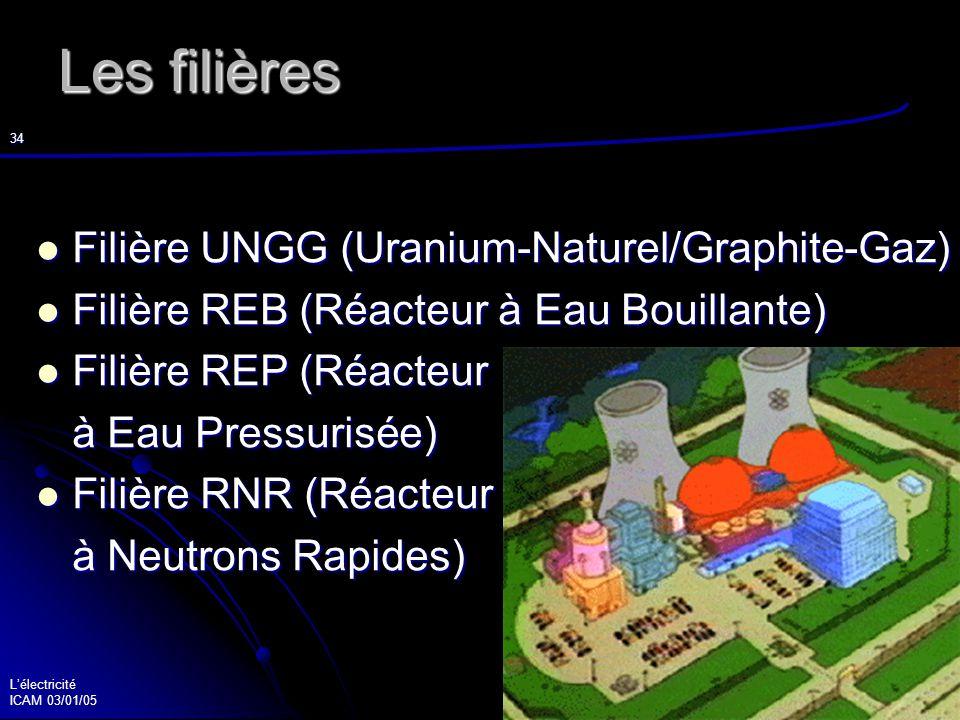 Lélectricité ICAM 03/01/05 35 Le nucléaire en France / dans le monde 58 réacteurs en France 58 réacteurs en France 441 dans le monde 441 dans le monde 83 % électricité française est nucléaire 83 % électricité française est nucléaire 85 % électricité mondiale est nucléaire 85 % électricité mondiale est nucléaire