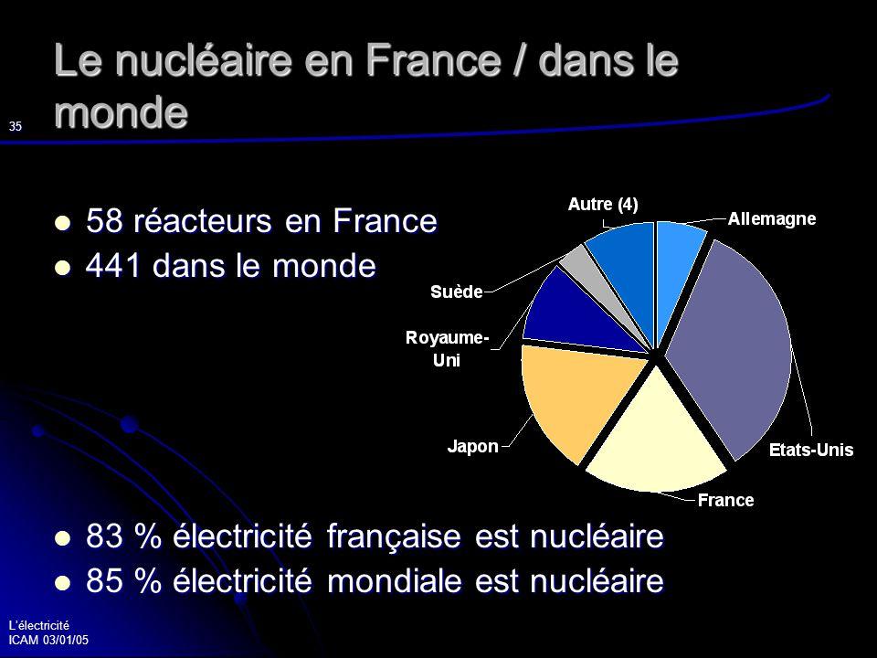 Lélectricité ICAM 03/01/05 36 Plusieurs générations à l horizon 3 ième génération : 3 ième génération : les réacteurs à eau bouillante les réacteurs à eau bouillante les réacteurs à eau pressurisée les réacteurs à eau pressurisée EPR = European Pressurised Water Reactor EPR = European Pressurised Water Reactor