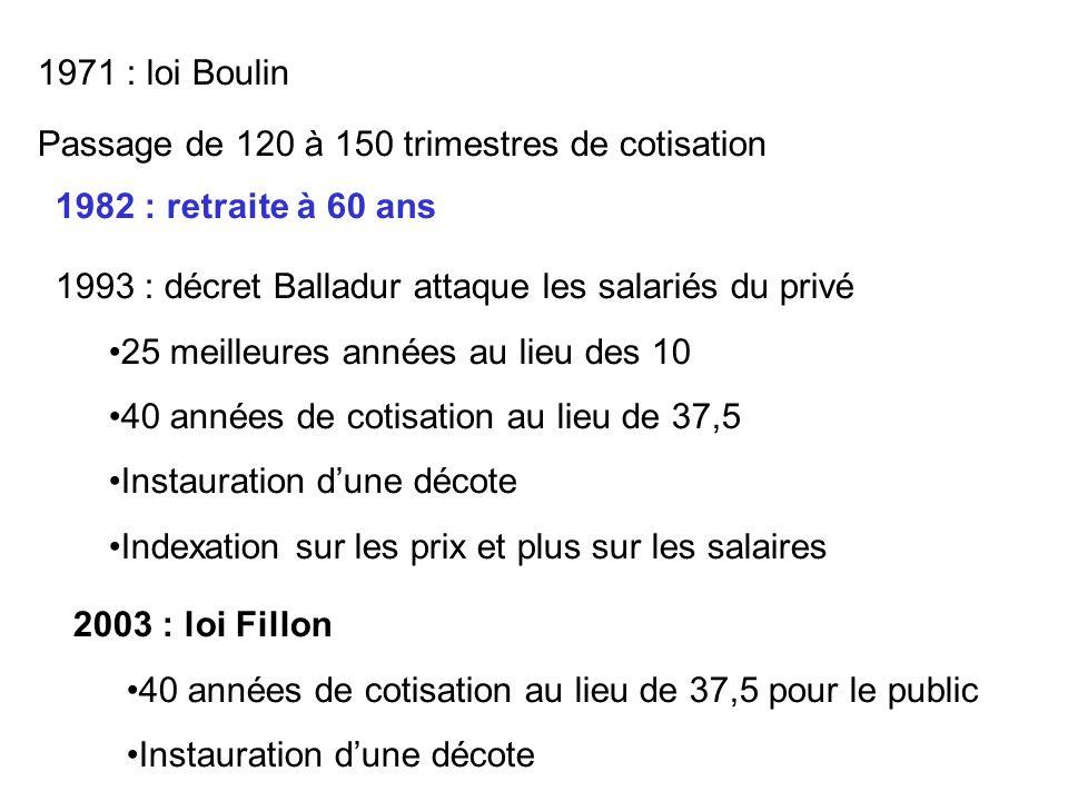 1971 : loi Boulin Passage de 120 à 150 trimestres de cotisation 1982 : retraite à 60 ans 1993 : décret Balladur attaque les salariés du privé 25 meill
