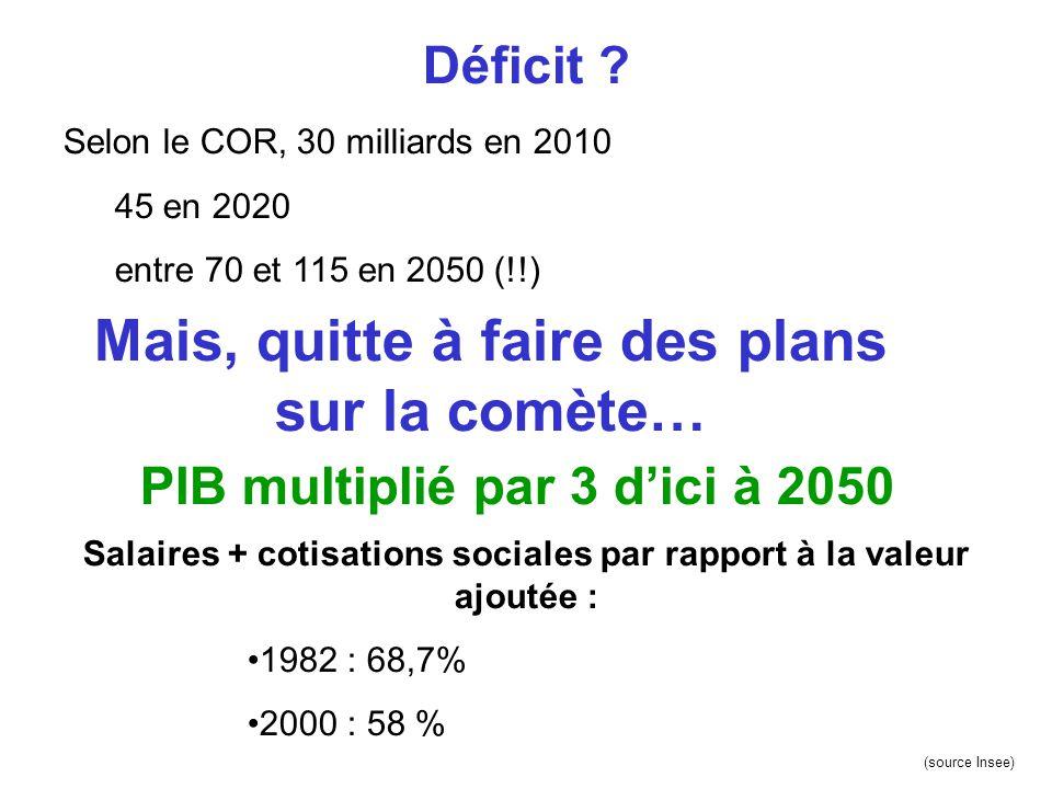 Déficit ? Selon le COR, 30 milliards en 2010 45 en 2020 entre 70 et 115 en 2050 (!!) Mais, quitte à faire des plans sur la comète… PIB multiplié par 3