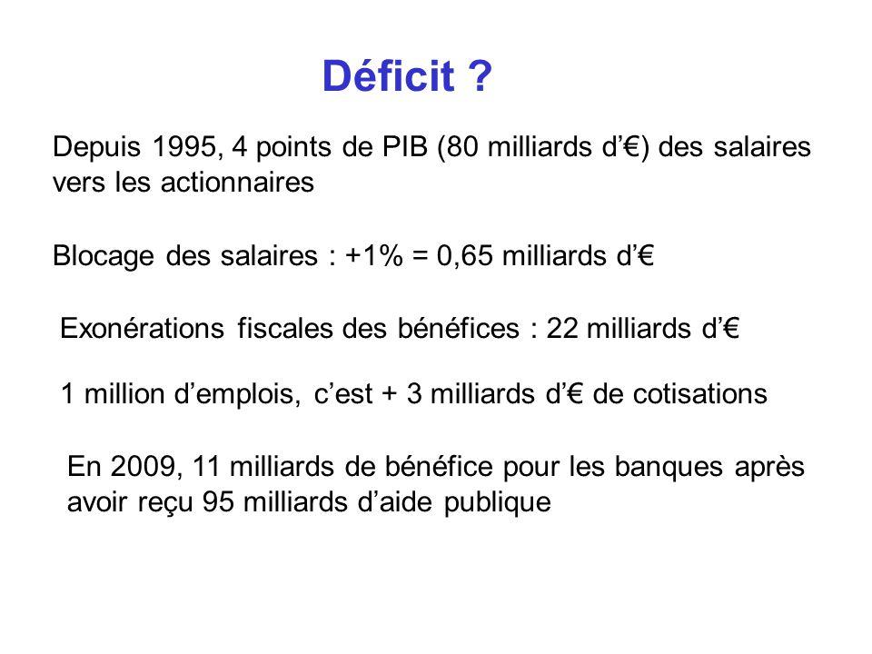 Déficit ? Depuis 1995, 4 points de PIB (80 milliards d) des salaires vers les actionnaires Blocage des salaires : +1% = 0,65 milliards d Exonérations