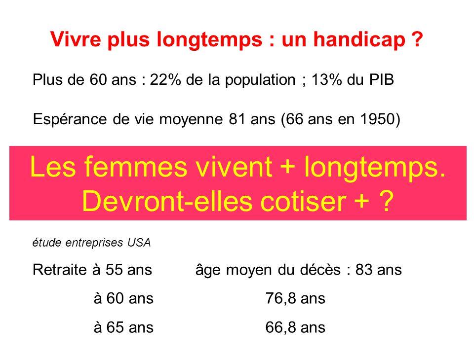 Vivre plus longtemps : un handicap ? Plus de 60 ans : 22% de la population ; 13% du PIB Espérance de vie moyenne 81 ans (66 ans en 1950) Les femmes vi