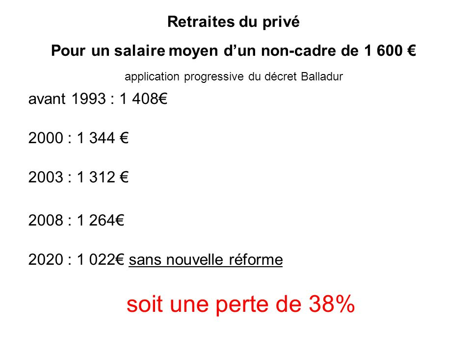 Retraites du privé Pour un salaire moyen dun non-cadre de 1 600 application progressive du décret Balladur avant 1993 : 1 408 2000 : 1 344 2003 : 1 31