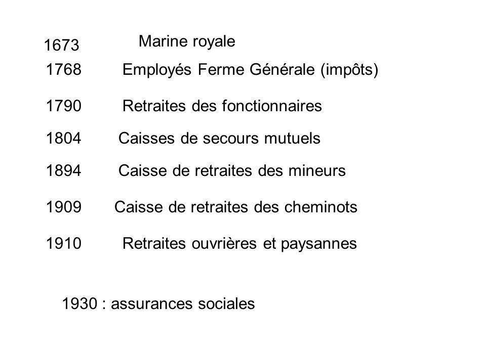 1930 : assurances sociales Marine royale 1673 1768Employés Ferme Générale (impôts) 1790Retraites des fonctionnaires 1804Caisses de secours mutuels 189