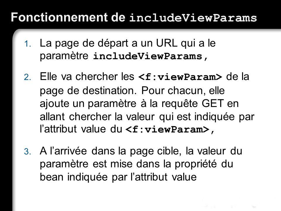 Fonctionnement de includeViewParams 1.