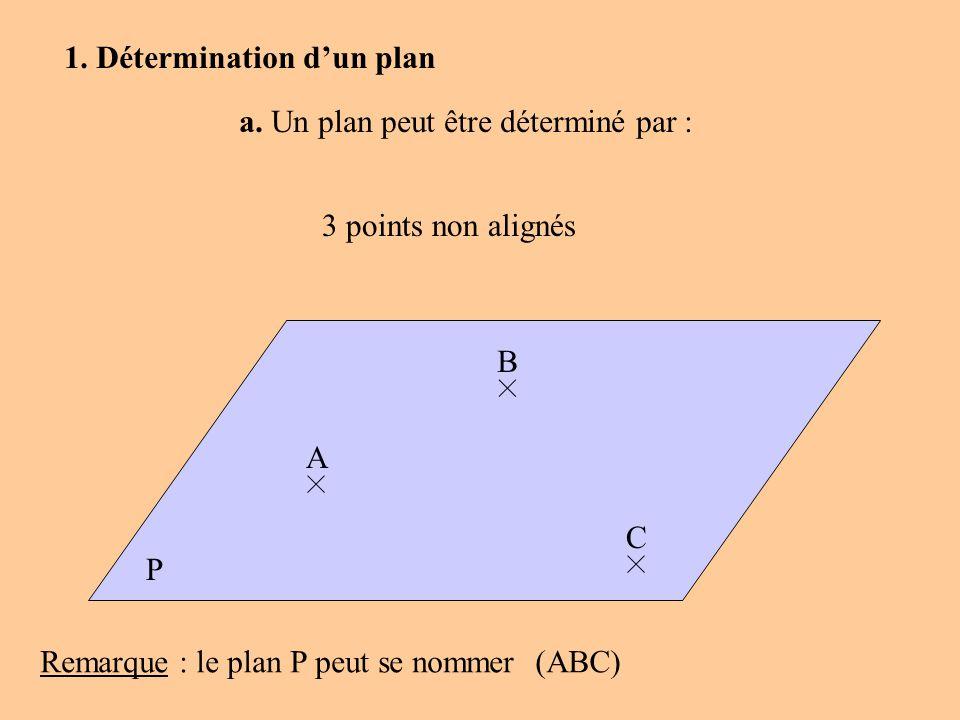 P a. Un plan peut être déterminé par : 3 points non alignés 1. Détermination dun plan A B C Remarque : le plan P peut se nommer(ABC)