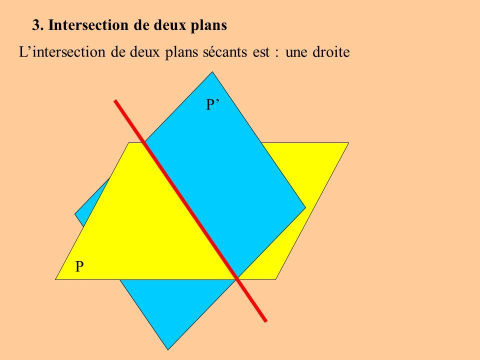 3. Intersection de deux plans Lintersection de deux plans sécants est : P P une droite