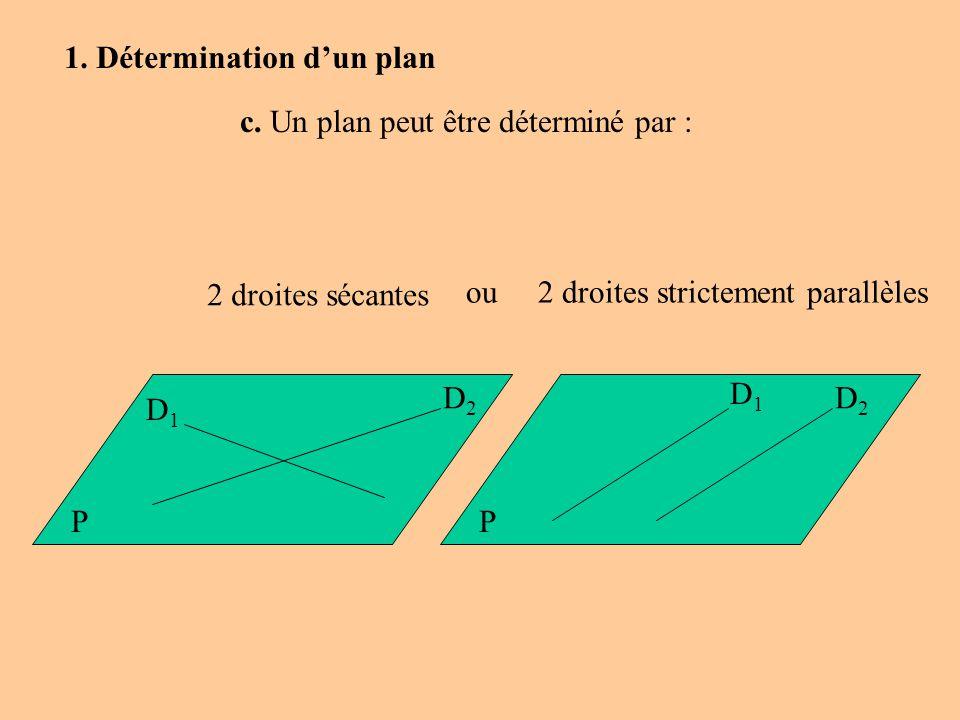 P 2 droites sécantes ou 2 droites strictement parallèles D1D1 D2D2 P D2D2 D1D1 c. Un plan peut être déterminé par : 1. Détermination dun plan