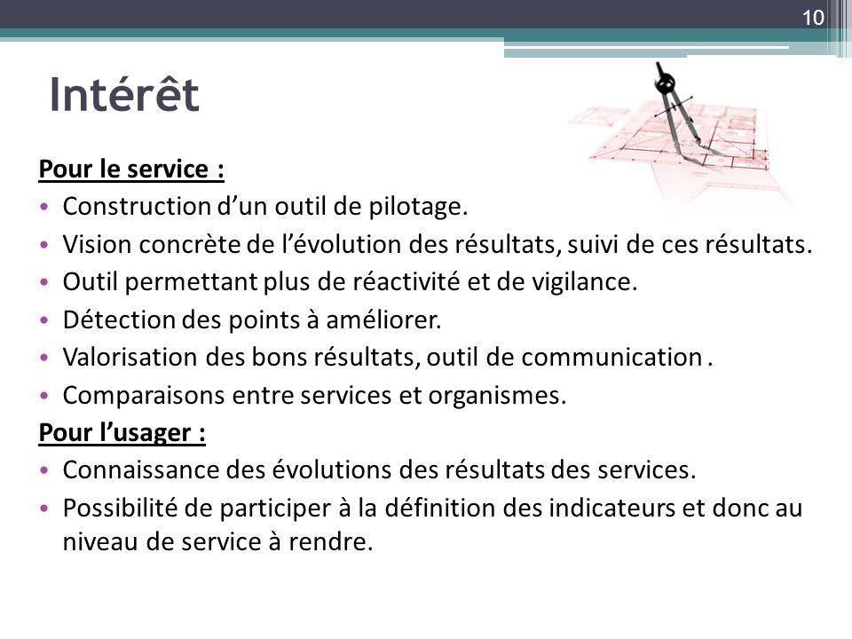 Intérêt Pour le service : Construction dun outil de pilotage. Vision concrète de lévolution des résultats, suivi de ces résultats. Outil permettant pl