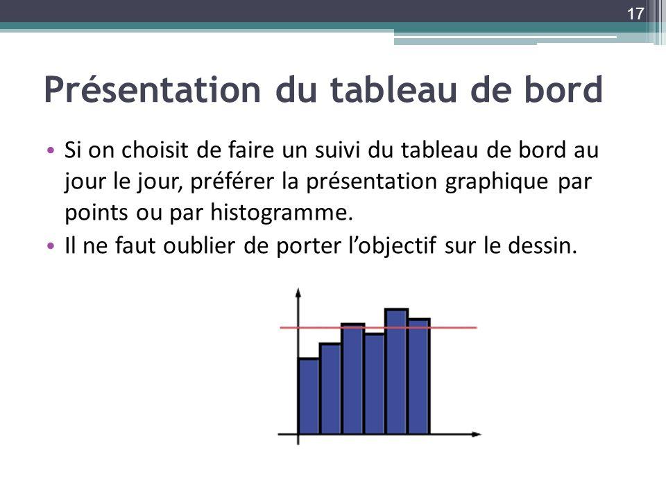 Présentation du tableau de bord Si on choisit de faire un suivi du tableau de bord au jour le jour, préférer la présentation graphique par points ou par histogramme.