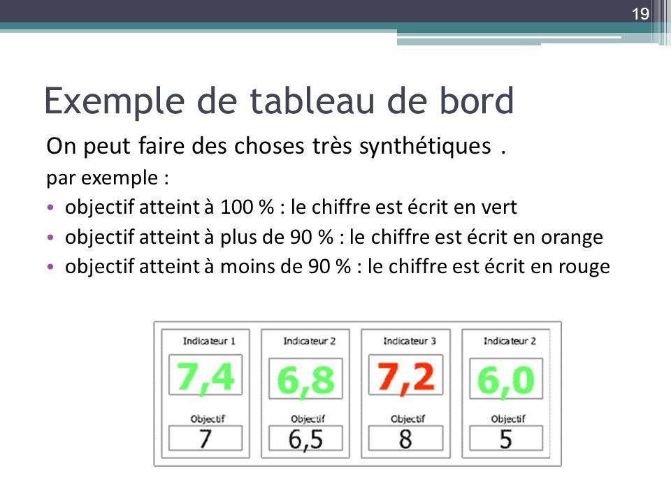 Exemple de tableau de bord On peut faire des choses très synthétiques. par exemple : objectif atteint à 100 % : le chiffre est écrit en vert objectif