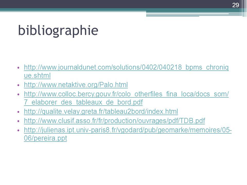 bibliographie http://www.journaldunet.com/solutions/0402/040218_bpms_chroniq ue.shtml http://www.journaldunet.com/solutions/0402/040218_bpms_chroniq ue.shtml http://www.netaktive.org/Palo.html http://www.colloc.bercy.gouv.fr/colo_otherfiles_fina_loca/docs_som/ 7_elaborer_des_tableaux_de_bord.pdf http://www.colloc.bercy.gouv.fr/colo_otherfiles_fina_loca/docs_som/ 7_elaborer_des_tableaux_de_bord.pdf http://qualite.velay.greta.fr/tableau2bord/index.html http://www.clusif.asso.fr/fr/production/ouvrages/pdf/TDB.pdf http://julienas.ipt.univ-paris8.fr/vgodard/pub/geomarke/memoires/05- 06/pereira.ppt http://julienas.ipt.univ-paris8.fr/vgodard/pub/geomarke/memoires/05- 06/pereira.ppt 29