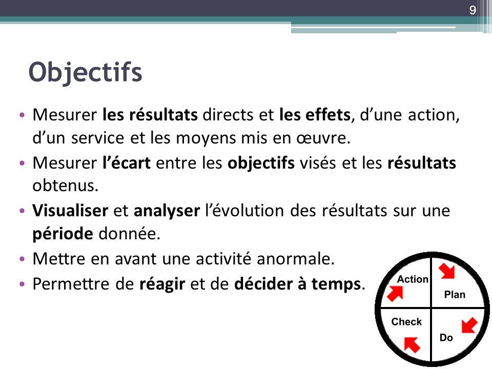 Objectifs Mesurer les résultats directs et les effets, dune action, dun service et les moyens mis en œuvre. Mesurer lécart entre les objectifs visés e
