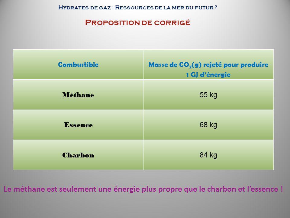 Combustible Masse de CO 2 (g) rejeté pour produire 1 GJ dénergie Méthane 55 kg Essence 68 kg Charbon 84 kg Le méthane est seulement une énergie plus p