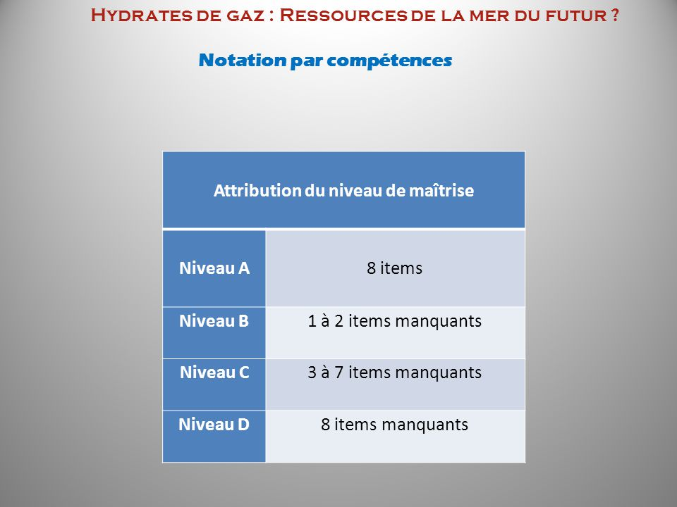 Hydrates de gaz : Ressources de la mer du futur ? Notation par compétences Attribution du niveau de maîtrise Niveau A 8 items Niveau B 1 à 2 items man