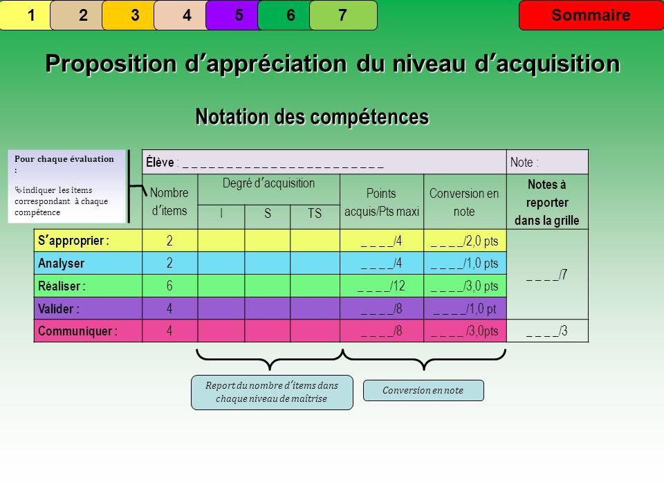 Proposition dappréciation du niveau dacquisition Élève : _ _ _ _ _ _ _ _ _ _ _ _ _ _ _ _ _ _ _ _ _ _ _ Note : Nombre ditems Degré dacquisition Points acquis/Pts maxi Conversion en note Notes à reporter dans la grille ISTS Sapproprier : 2_ _ _ _/4_ _ _ _/2,0 pts _ _ _ _/7 Analyser 2_ _ _ _/4_ _ _ _/1,0 pts Réaliser : 6_ _ _ _/12_ _ _ _/3,0 pts Valider : 4_ _ _ _/8_ _ _ _/1,0 pt Communiquer : 4_ _ _ _/8_ _ _ _ /3,0pts_ _ _ _/3 Notation des comp é tences Pour chaque évaluation : indiquer les items correspondant à chaque compétence Report du nombre ditems dans chaque niveau de maîtrise Conversion en note 1234567Sommaire