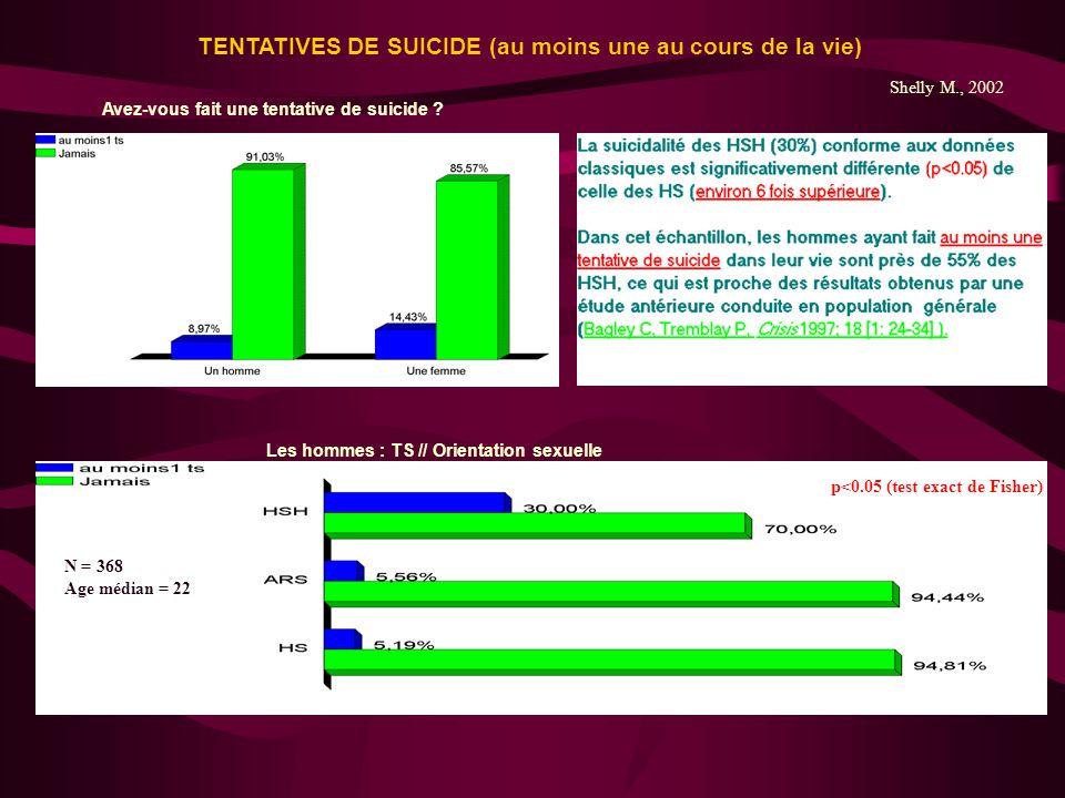 Avez-vous fait une tentative de suicide ? TENTATIVES DE SUICIDE (au moins une au cours de la vie) Les hommes : TS // Orientation sexuelle p<0.05 (test
