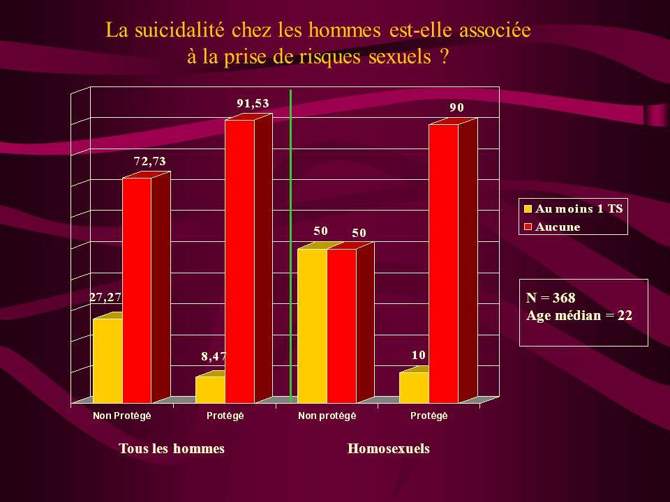 La suicidalité chez les hommes est-elle associée à la prise de risques sexuels ? Tous les hommesHomosexuels N = 368 Age médian = 22