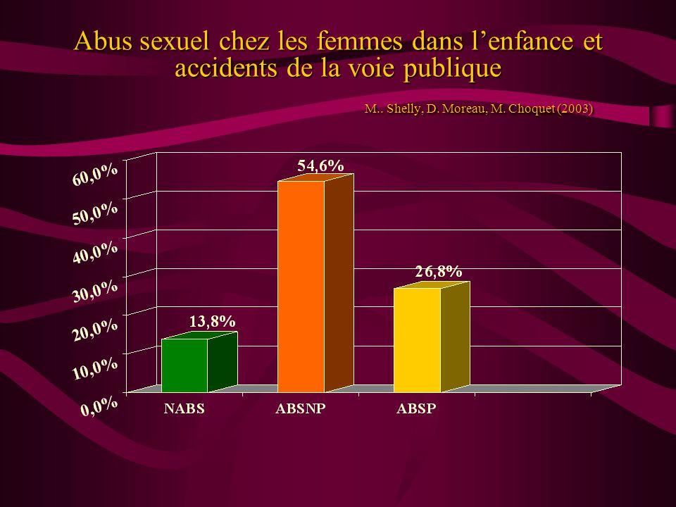 Abus sexuel chez les femmes dans lenfance et accidents de la voie publique M.. Shelly, D. Moreau, M. Choquet (2003)