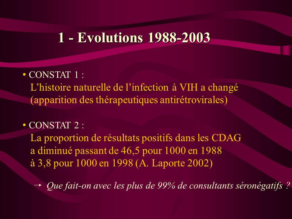 CONSTAT 1 : Lhistoire naturelle de linfection à VIH a changé (apparition des thérapeutiques antirétrovirales) CONSTAT 2 : La proportion de résultats p