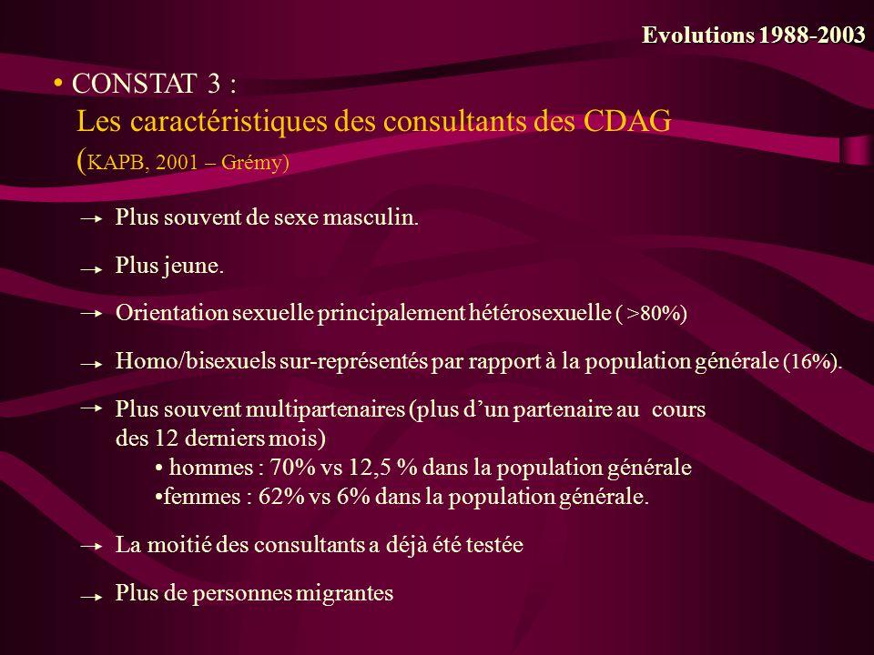 CONSTAT 3 : Les caractéristiques des consultants des CDAG ( KAPB, 2001 – Grémy) Evolutions 1988-2003 Plus souvent de sexe masculin. Plus jeune. Orient
