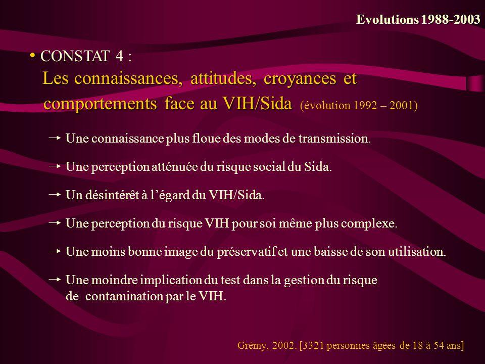 CONSTAT 5 : Evolution du rôle des professionnels en charge du dépistage Evolutions 1988-2003 HIER, on leur demandait de gérer lannonce de la séropositivité (46,5 pour 1000), dêtre plus « docteur en médecine » que clinicien VIH.
