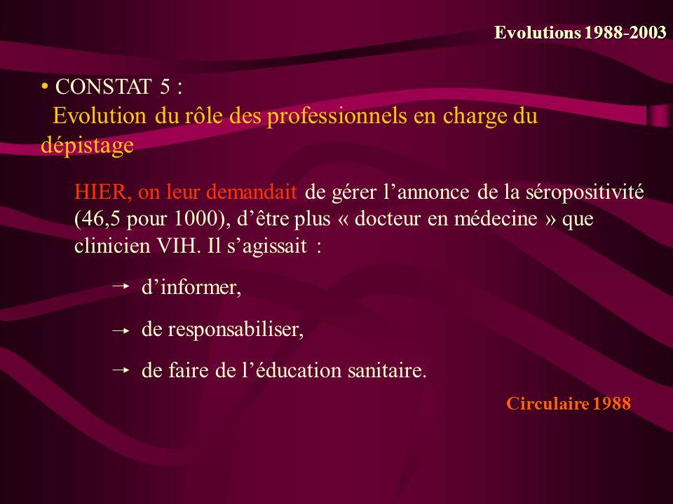 CONSTAT 5 : Evolution du rôle des professionnels en charge du dépistage Evolutions 1988-2003 HIER, on leur demandait de gérer lannonce de la séroposit