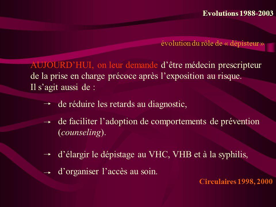 évolution du rôle de « dépisteur » Evolutions 1988-2003 AUJOURDHUI, on leur demande dêtre médecin prescripteur de la prise en charge précoce après lex