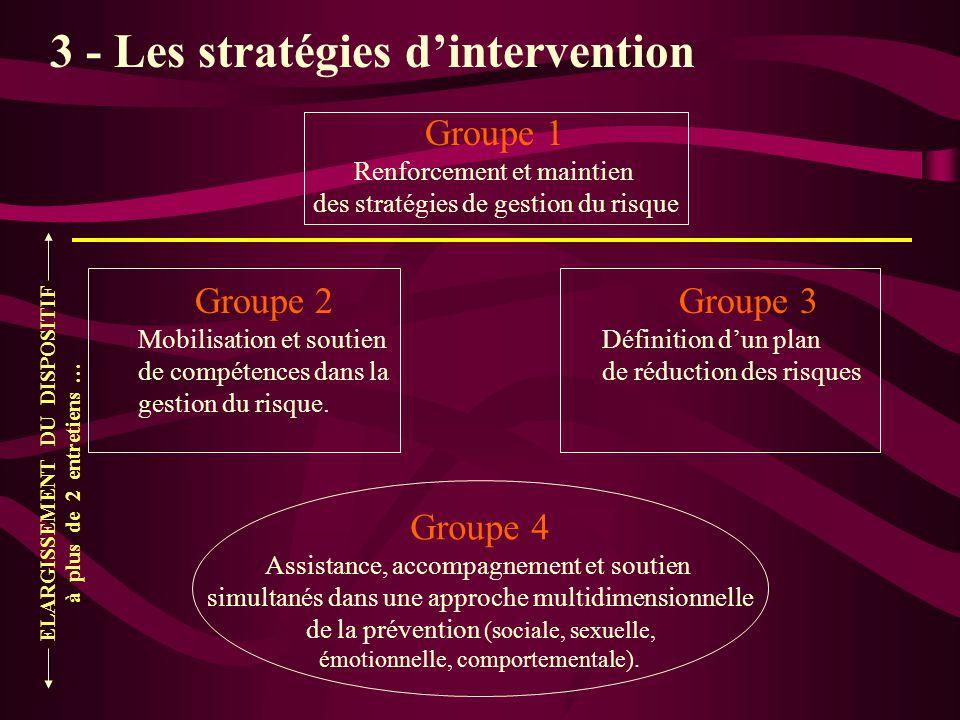Groupe 1 stratégies dintervention Renforcement et maintien des stratégies de gestion du risque Valoriser lexpérience acquise.