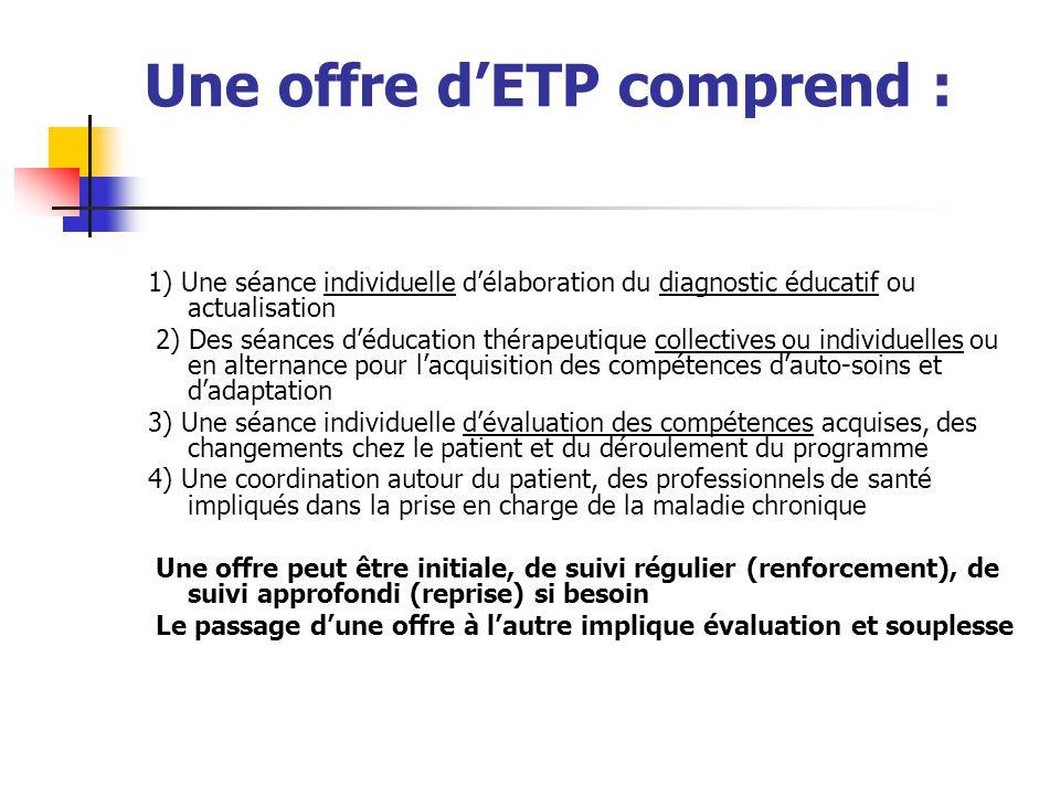 Une offre dETP comprend : 1) Une séance individuelle délaboration du diagnostic éducatif ou actualisation 2) Des séances déducation thérapeutique coll