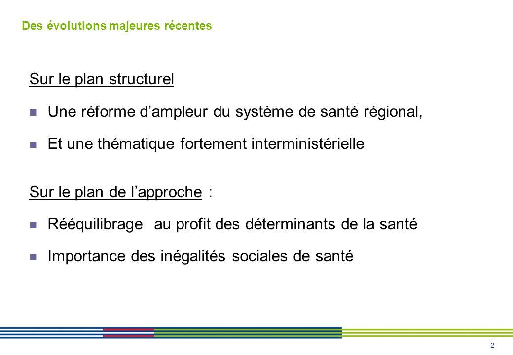 2 Des évolutions majeures récentes Sur le plan structurel Une réforme dampleur du système de santé régional, Et une thématique fortement interministérielle Sur le plan de lapproche : Rééquilibrage au profit des déterminants de la santé Importance des inégalités sociales de santé