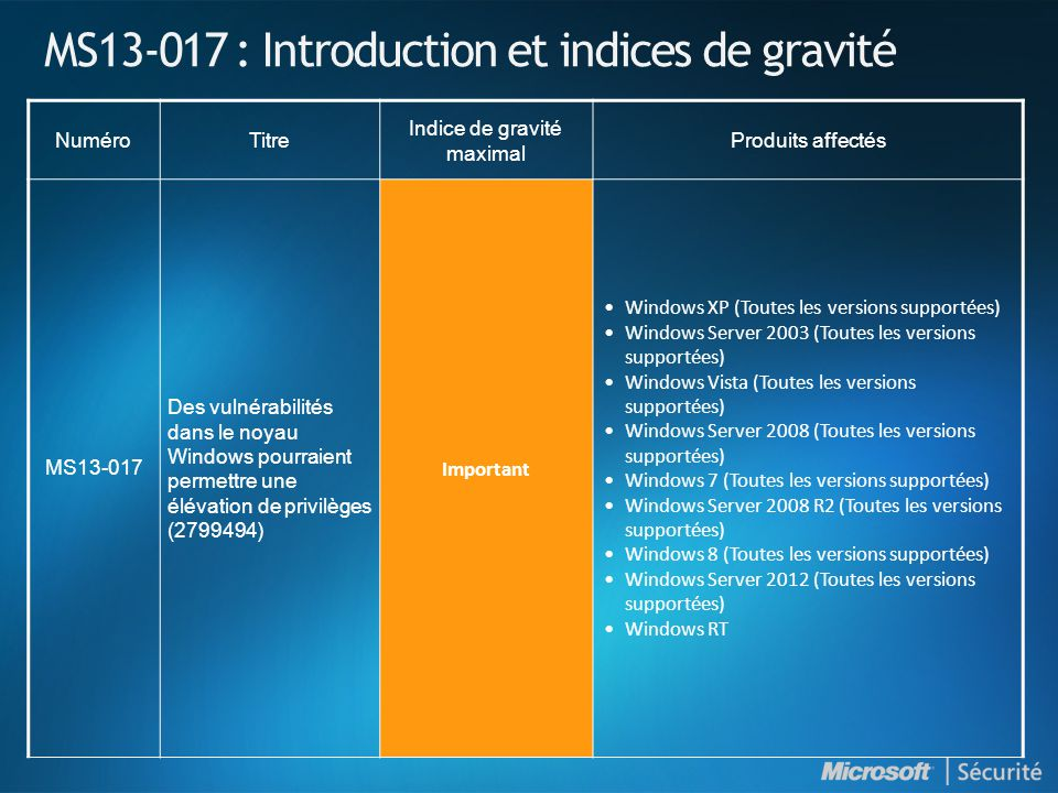 MS13-017 : Introduction et indices de gravité NuméroTitre Indice de gravité maximal Produits affectés MS13-017 Des vulnérabilités dans le noyau Windows pourraient permettre une élévation de privilèges (2799494) Important Windows XP (Toutes les versions supportées) Windows Server 2003 (Toutes les versions supportées) Windows Vista (Toutes les versions supportées) Windows Server 2008 (Toutes les versions supportées) Windows 7 (Toutes les versions supportées) Windows Server 2008 R2 (Toutes les versions supportées) Windows 8 (Toutes les versions supportées) Windows Server 2012 (Toutes les versions supportées) Windows RT