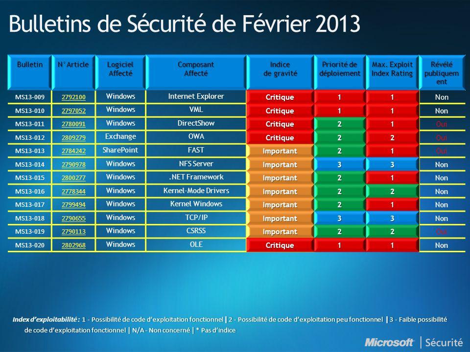 Ressources Synthèse des Bulletins de sécurité http://technet.microsoft.com/fr-fr/security/bulletin/ms13-feb http://technet.microsoft.com/fr-fr/security/bulletin/ms13-feb Bulletins de sécurité http://technet.microsoft.com/fr-fr/security/bulletin http://technet.microsoft.com/fr-fr/security/bulletin Webcast des Bulletins de sécurité http://technet.microsoft.com/fr-fr/security/ http://technet.microsoft.com/fr-fr/security/ Avis de sécurité http://technet.microsoft.com/fr-fr/security/advisory http://technet.microsoft.com/fr-fr/security/advisory Abonnez-vous à la synthèse des Bulletins de sécurité (en français) http://www.microsoft.com/france/securite/newsletters.mspx http://www.microsoft.com/france/securite/newsletters.mspx Blog du MSRC (Microsoft Security Response Center) http://blogs.technet.com/msrc http://blogs.technet.com/msrc Microsoft France sécurité http://www.microsoft.com/france/securite http://www.microsoft.com/france/securite TechNet sécurité http://www.microsoft.com/france/technet/security http://www.microsoft.com/france/technet/security