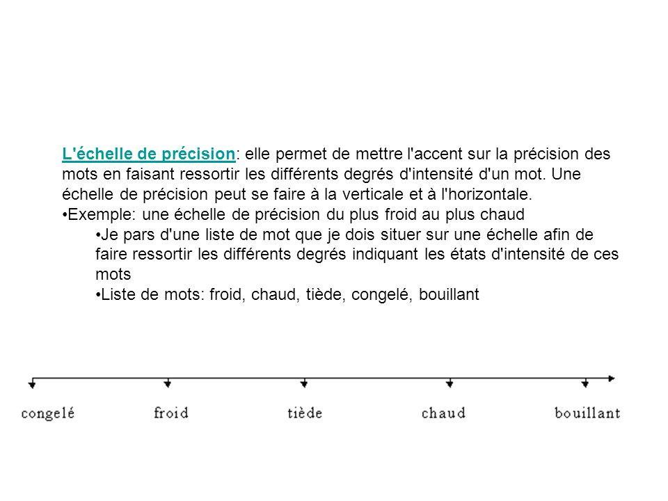 L'échelle de précisionL'échelle de précision: elle permet de mettre l'accent sur la précision des mots en faisant ressortir les différents degrés d'in