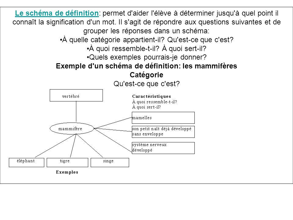 Le schéma de définitionLe schéma de définition: permet d'aider l'élève à déterminer jusqu'à quel point il connaît la signification d'un mot. Il s'agit
