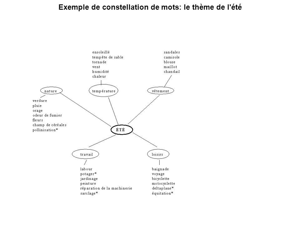 Exemple de constellation de mots: le thème de l'été