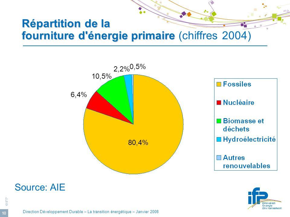 © IFP Direction Développement Durable – La transition énergétique – Janvier 2008 10 Répartition de la fourniture d énergie primaire Répartition de la fourniture d énergie primaire (chiffres 2004) 10,5% 2,2% 0,5% 6,4% 80,4% Source: AIE