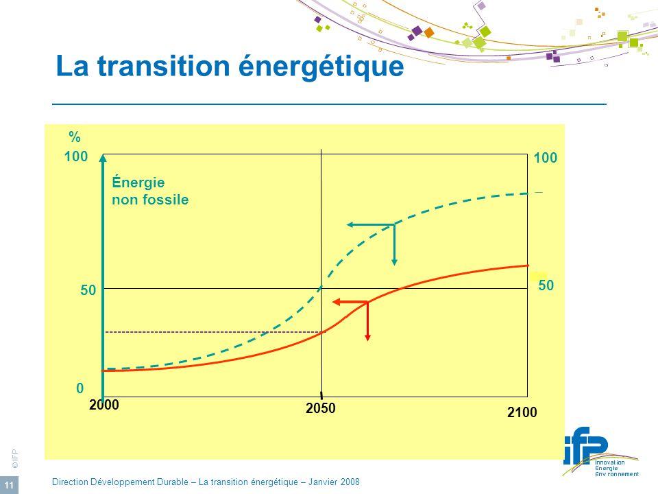 © IFP Direction Développement Durable – La transition énergétique – Janvier 2008 11 2100 2050 2000 Énergie non fossile % 100 50 0 100 50 La transition