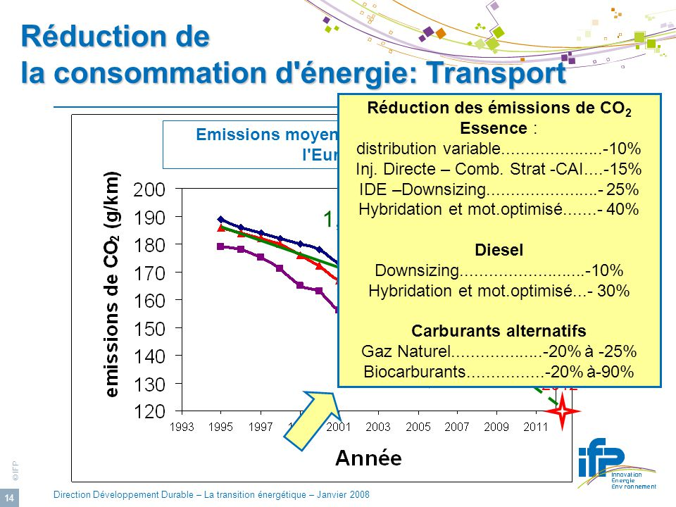 © IFP Direction Développement Durable – La transition énergétique – Janvier 2008 14 1,4%/an 3,3%/an 2008 2012 Emissions moyennes de CO2 (E/km) dans l Europe des 15 Réduction des émissions de CO 2 Essence : distribution variable.....................-10% Inj.