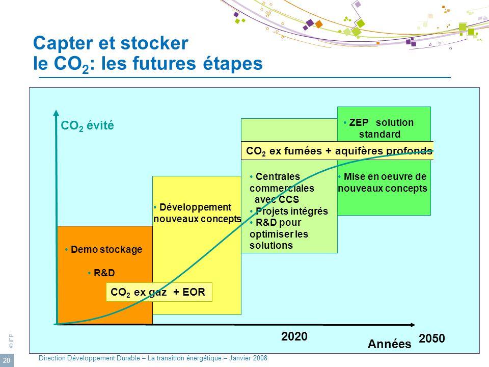 © IFP Direction Développement Durable – La transition énergétique – Janvier 2008 20 CO 2 ex gaz + EOR Développement nouveaux concepts Centrales commer