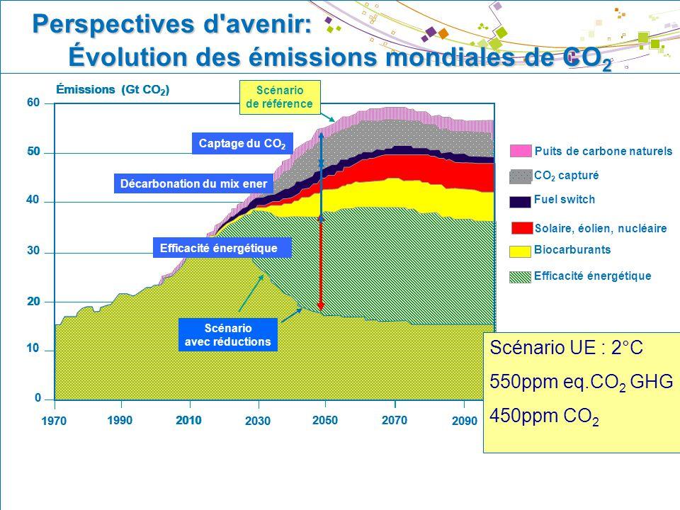 © IFP Direction Développement Durable – La transition énergétique – Janvier 2008 22 1970 1990 2010 2030 2050 2070 2090 0 10 20 30 40 50 60 Scénario av
