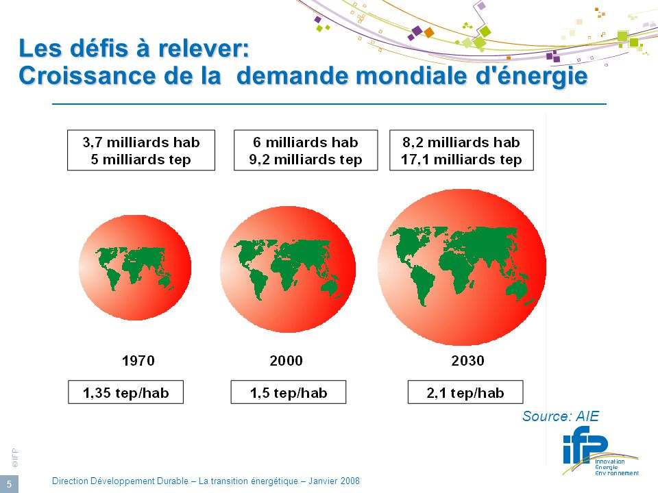 © IFP Direction Développement Durable – La transition énergétique – Janvier 2008 6 Les défis à relever: Évolution de la fourniture d énergie primaire Source: AIE 82% 84% 81%