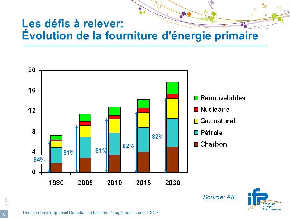 © IFP Direction Développement Durable – La transition énergétique – Janvier 2008 17 Maîtriser les approvisionnements en énergies fossiles Développer le pétrole technologique pour repousser le pic pétrolier Diversifier les sources d approvisionnements pour réduire la dépendance énergétique Accéder à des ressources de meilleure qualité environnementale (gaz naturel) Mieux exploiter les réserves existantes (récupération assistée)