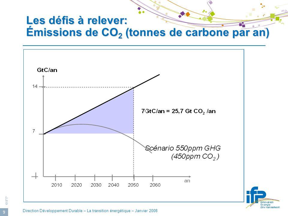© IFP Direction Développement Durable – La transition énergétique – Janvier 2008 9 Les défis à relever: Émissions de CO 2 (tonnes de carbone par an)