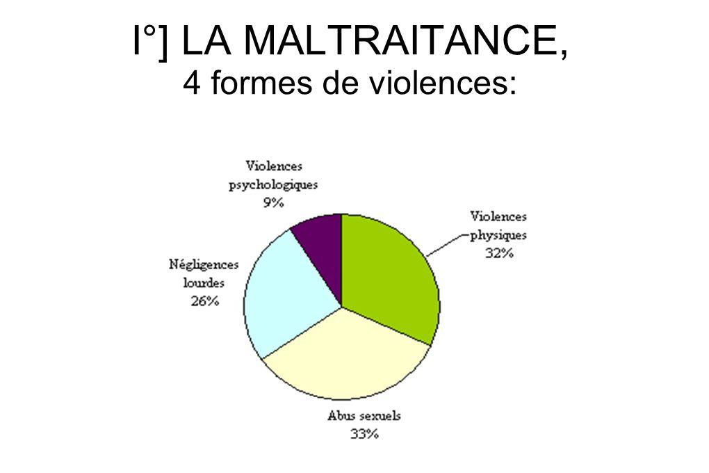 La violence physique