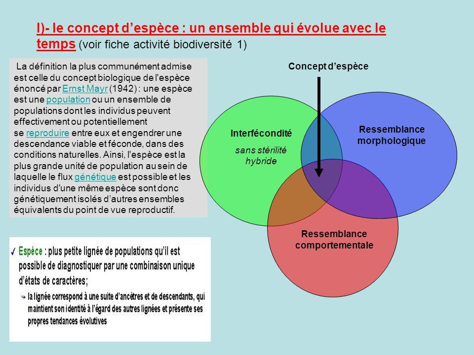 I)- le concept despèce : un ensemble qui évolue avec le temps (voir fiche activité biodiversité 1) La définition la plus communément admise est celle