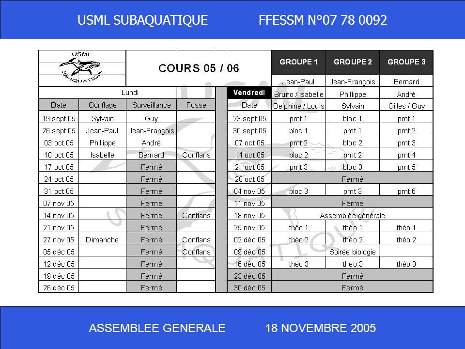 ASSEMBLEE GENERALE 18 NOVEMBRE 2005 USML SUBAQUATIQUE FFESSM N°07 78 0092 - Préparation au niveau 1 (groupe 1) 5 moniteurs Exam en avril (piscine de M