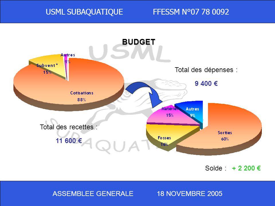 USML SUBAQUATIQUE FFESSM N°07 78 0092 PROJET DE BUDGET 2006 Total des recettes : 8 100 Total des dépenses : 7 850 Solde :+ 250 ASSEMBLEE GENERALE 18 N