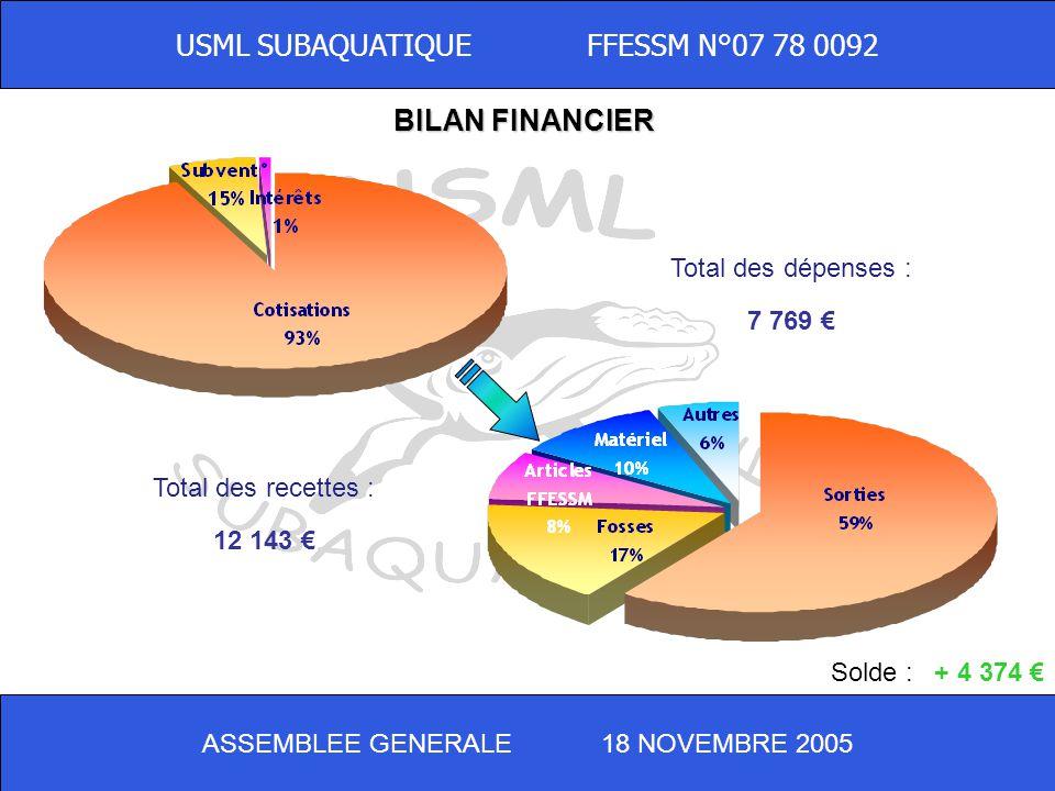 USML SUBAQUATIQUE FFESSM N°07 78 0092 BILAN FINANCIER Total des recettes : 12 143 Total des dépenses : 7 769 Solde :+ 4 374 ASSEMBLEE GENERALE 18 NOVEMBRE 2005